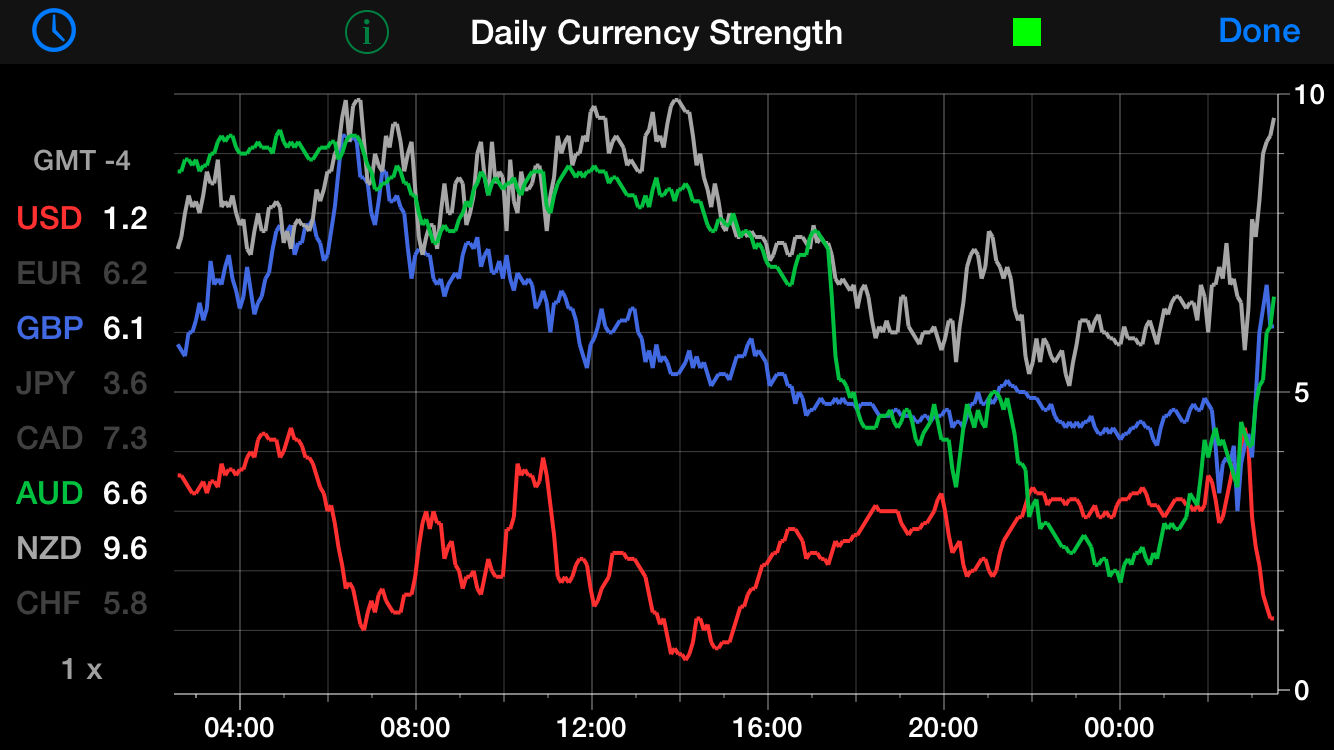 Forex currency strength indicator