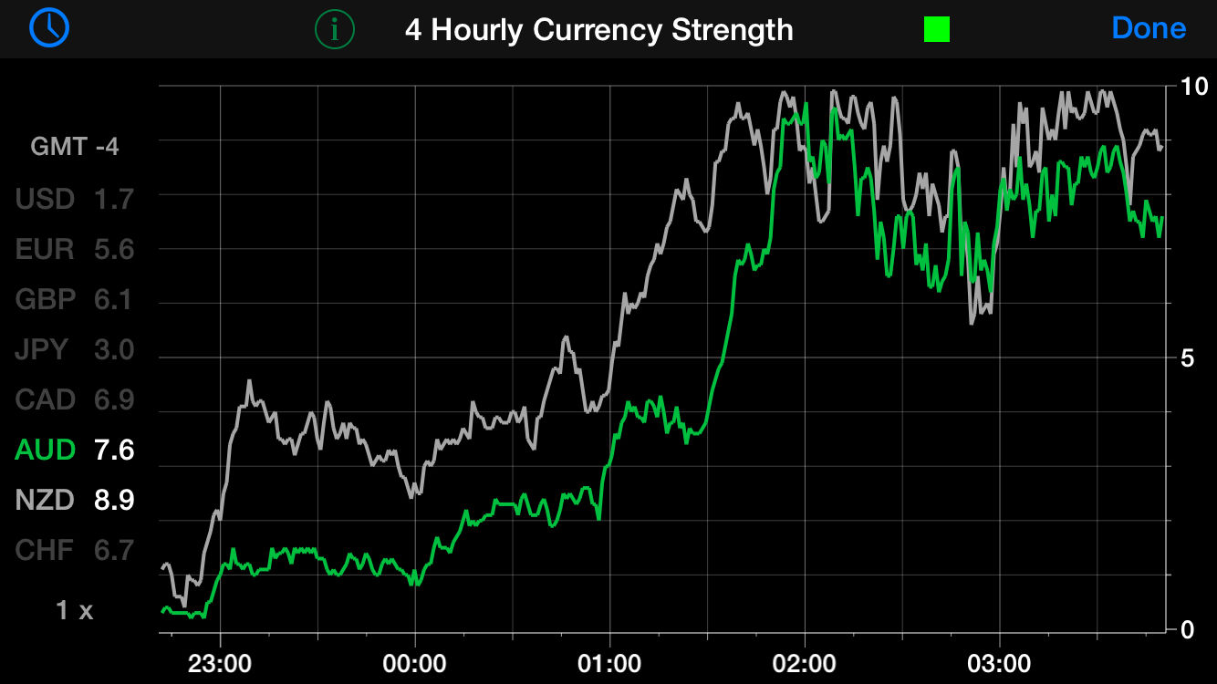 Forex factory currency strength indicator