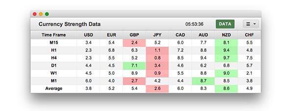 Forex currency strength index meter live data котировки валют онлайн форекс обучение